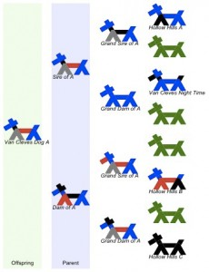 Battaglia Stick Dogs